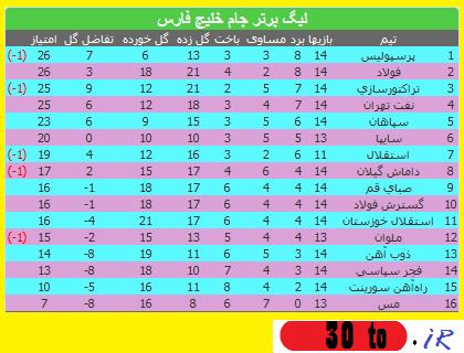 هفته 14 لیگ برتر