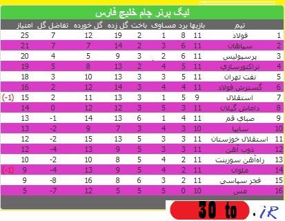 جدول هفته 11 لیگ برتر