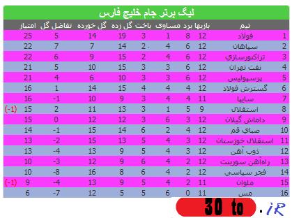 هفته 12 لیگ برتر
